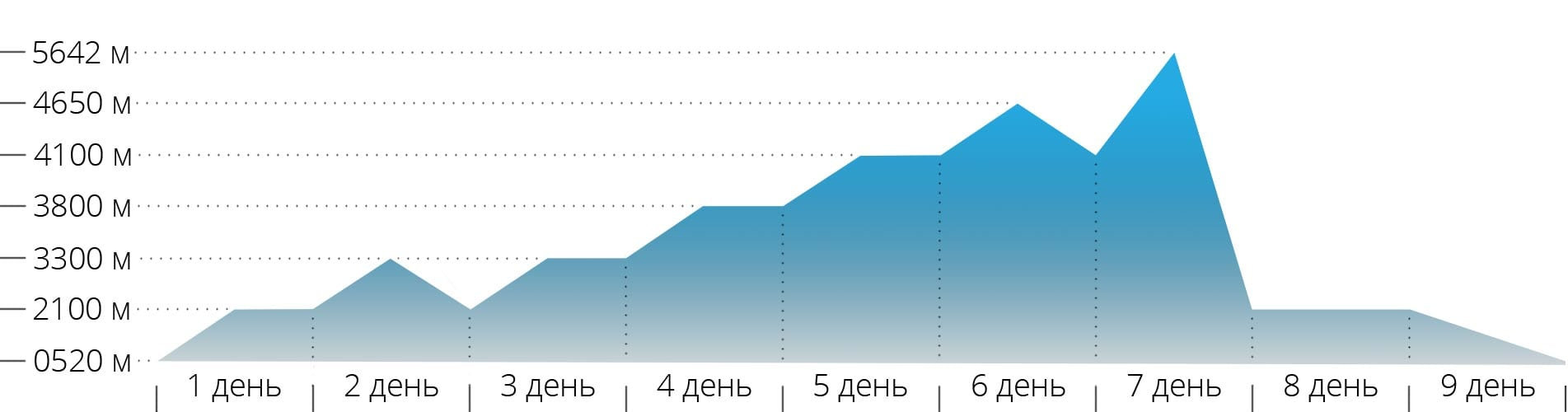 График с высотами для восхождения на Эльбруса через скалы Пастухова