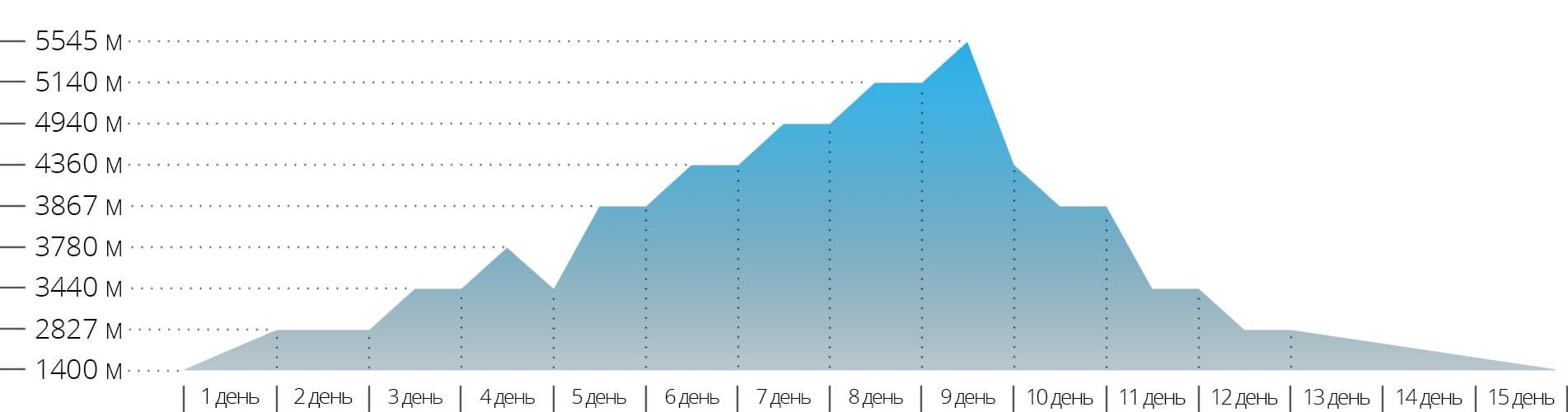 График с высотами для треккинга к в Базовый лагерь Эвереста в Непале