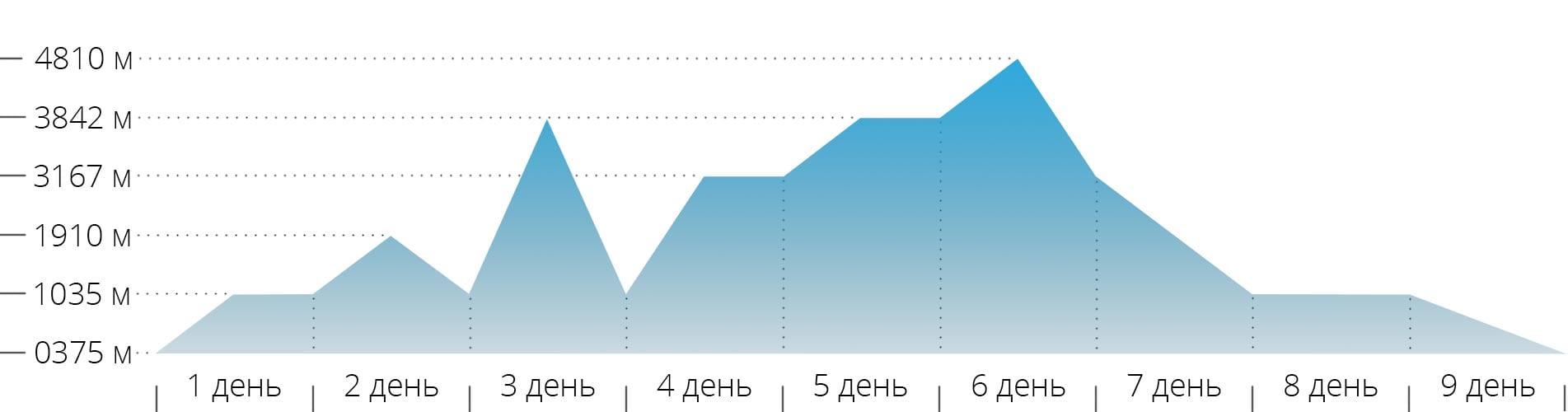 График с высотами для восхождения на гору Монблан по классике с Франции