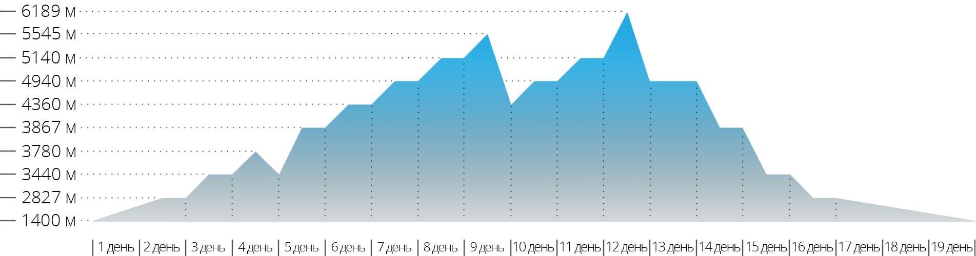 График с высотами для восхождения на гору Айленд Пик в Гималаях
