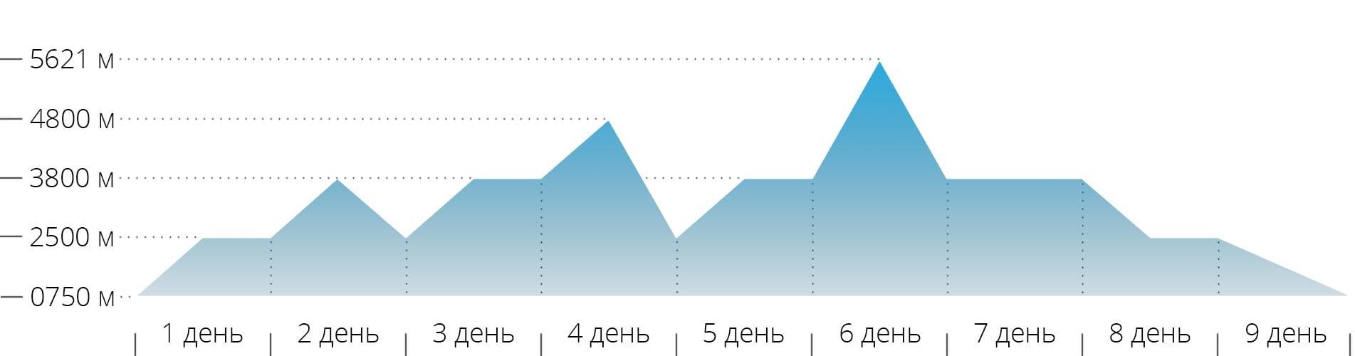 График с высотами для восхождения на Эльбрус с севера через скалы Ленца