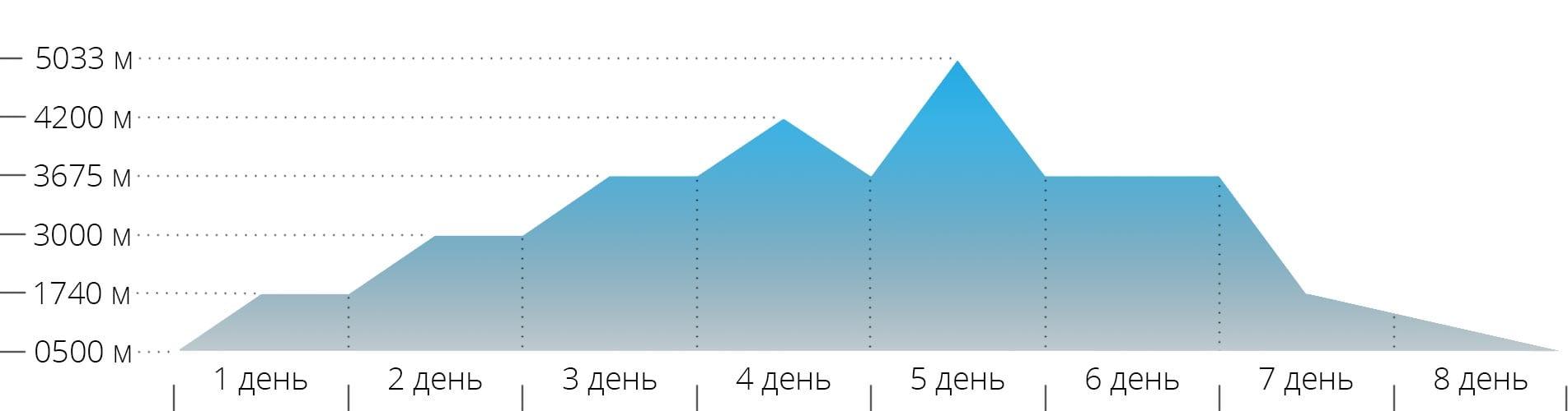 График с высотами для восхождения на гору Казбек с юга через Метеостанцию