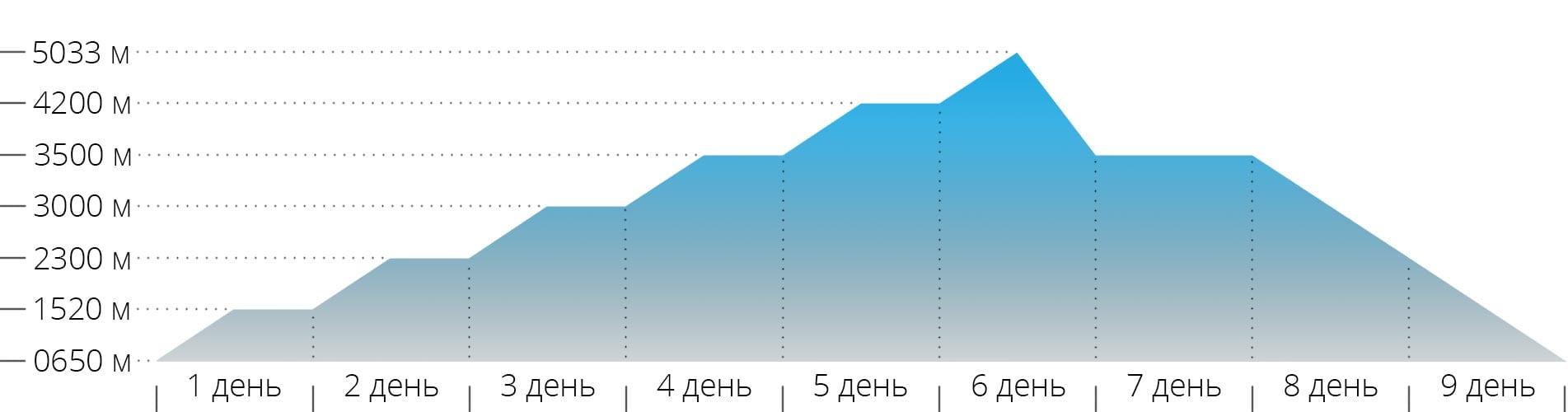 График с высотами для восхождения на гору Казбек из России с северной стороны