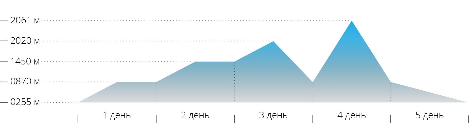 График с высотами для восхождений на горы Говерла и Петров зимой в Карпатах