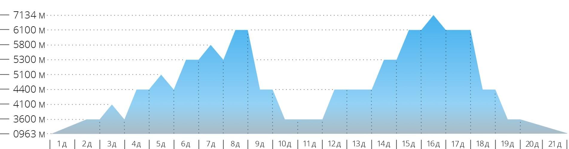 График с высотами для восхождения на гору Пик Ленина