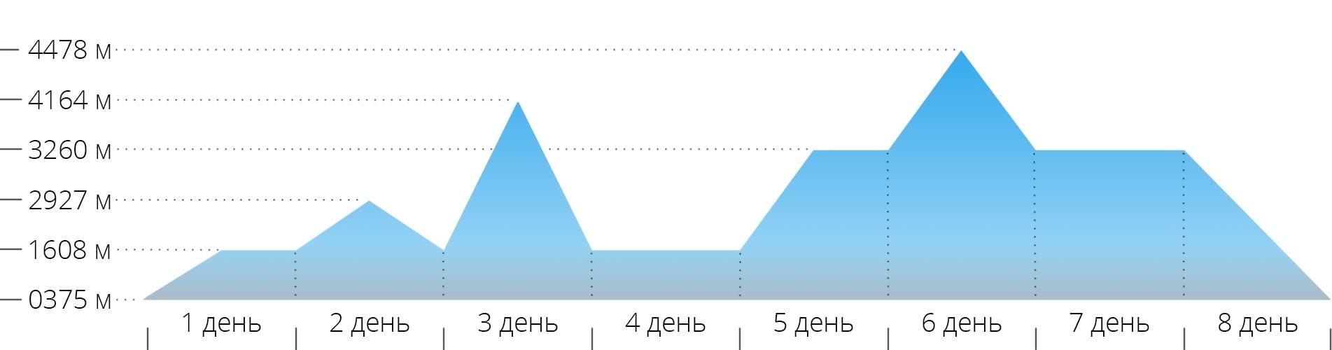 График с высотами для восхождения на гору Маттерхорн
