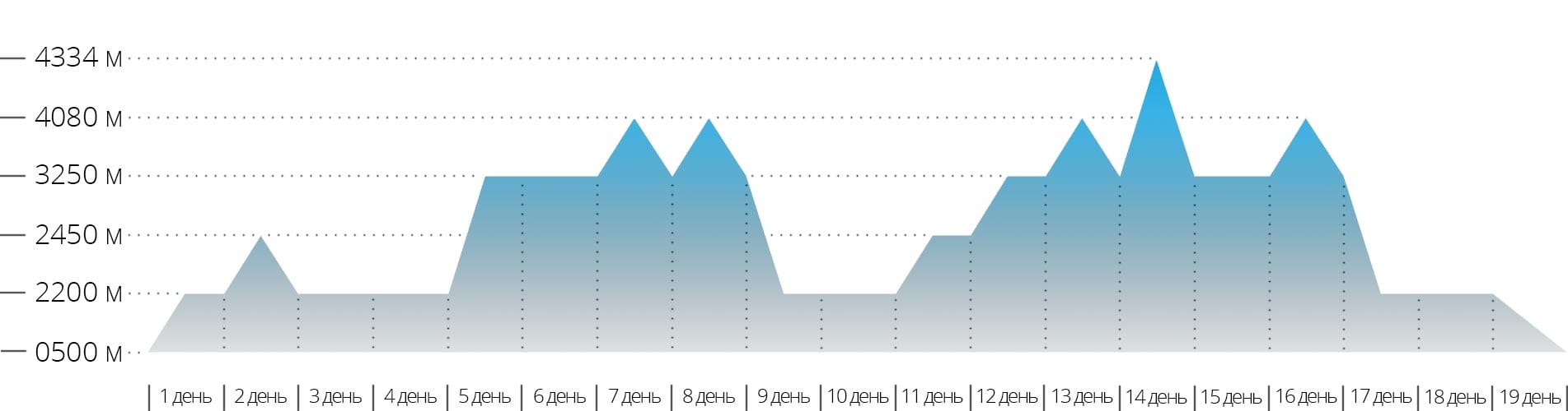 График с высотами для учебно-тренировочных сборов в Безенги