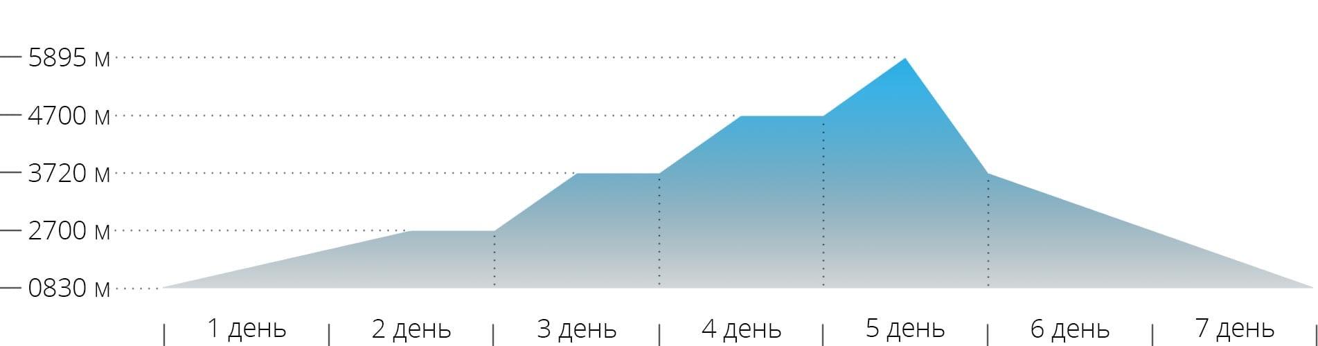 График с высотами для восхождения на гору Килиманджаро по маршруту Марангу