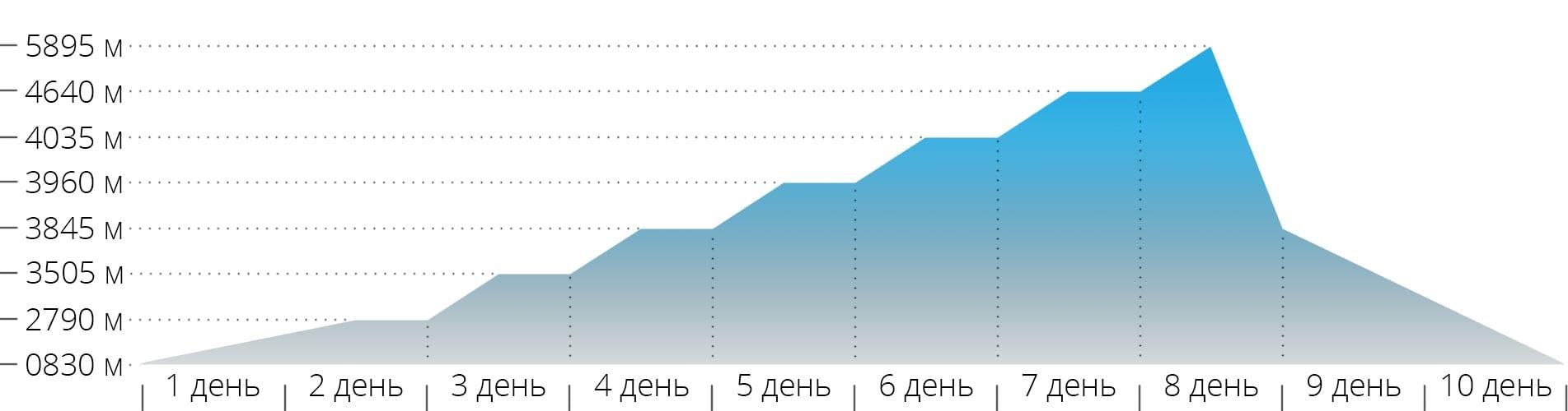 График с высотами для восхождения на гору Килиманджаро по маршруту Лемошо