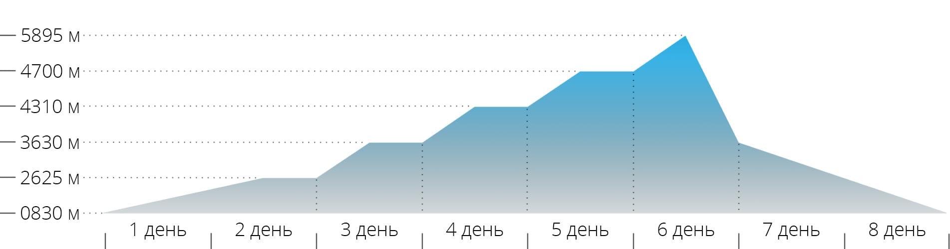 График с высотами для восхождения на гору Килиманджаро по маршруту Ронгаи