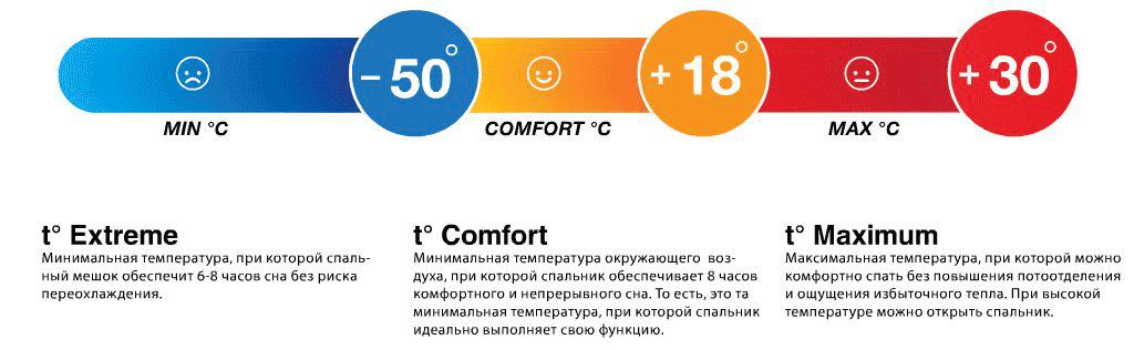 У каждого спальника есть свой температурный режим