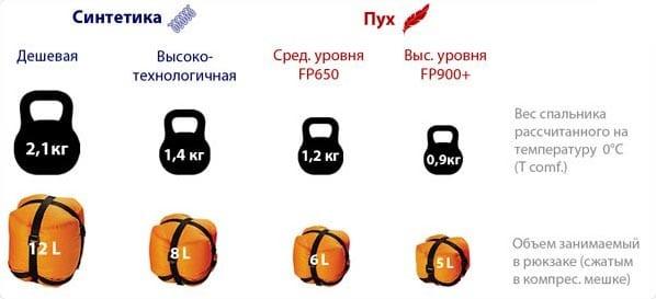 Сравнение веса пухового наполнителя и синтетического в спальнике