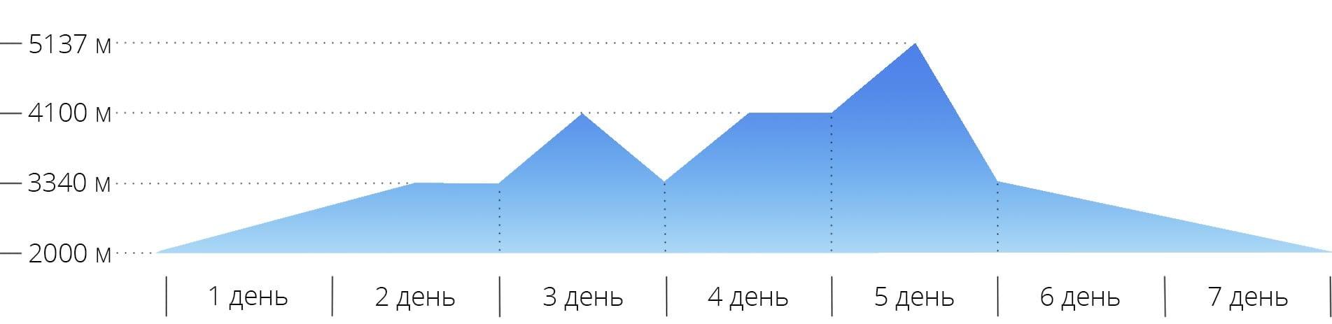 График с высотами для восхождения на гору Арарат по классическому маршруту в Турции