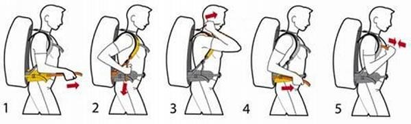 Пошагово показано, как правильно затянуть различные лямки рюкзака и подогнать его под себя