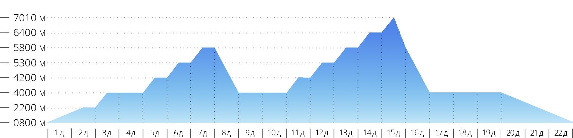 График с высотами для восхождения на гору Хан-Тенгри по классическому маршруту с юга в Киргизии