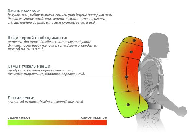 Схематично показано как нужно распределять снаряжения и вещи в рюкзаке, чтобы его было комфортно нести