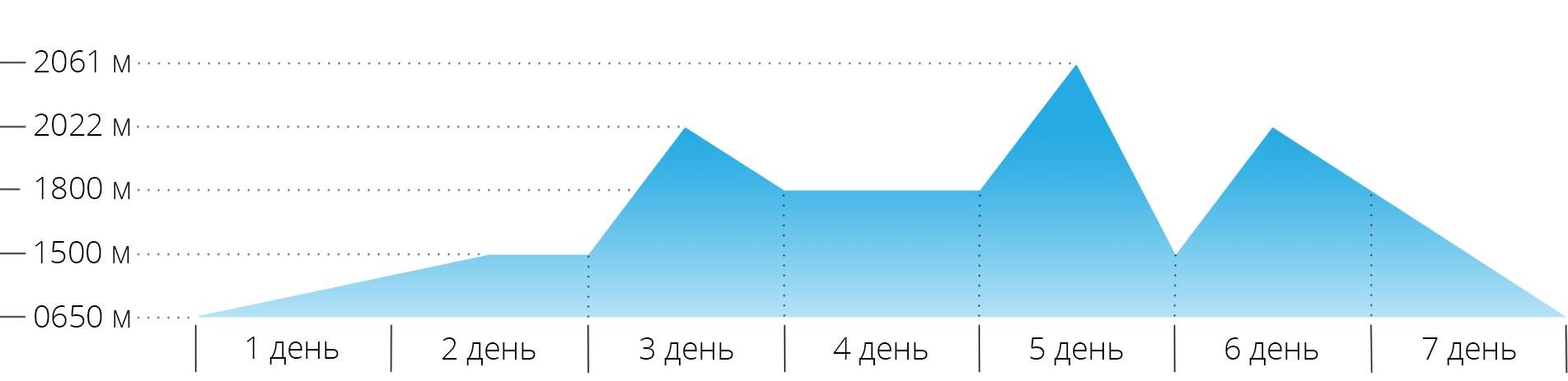 График с высотами для траверса Черногорского хребта в Карпатах